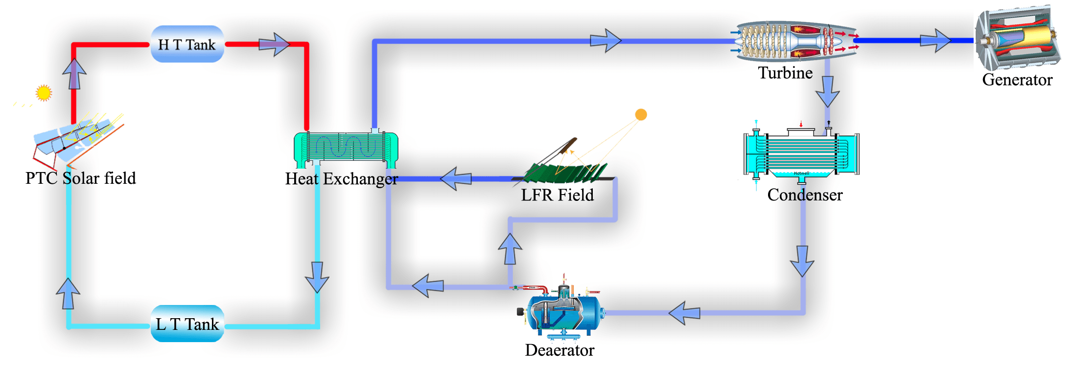 Power Plant National Solar Thermal Electrical Diagram Field And Saturated Steam From Lfr Are Integrated To Produce Superheated At 350c 42 Bar Run A Turbine Generator Electricity